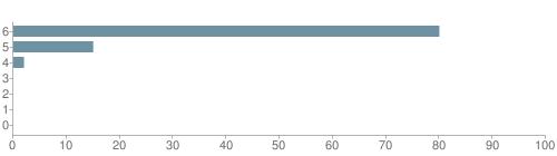 Chart?cht=bhs&chs=500x140&chbh=10&chco=6f92a3&chxt=x,y&chd=t:80,15,2,0,0,0,0&chm=t+80%,333333,0,0,10|t+15%,333333,0,1,10|t+2%,333333,0,2,10|t+0%,333333,0,3,10|t+0%,333333,0,4,10|t+0%,333333,0,5,10|t+0%,333333,0,6,10&chxl=1:|other|indian|hawaiian|asian|hispanic|black|white
